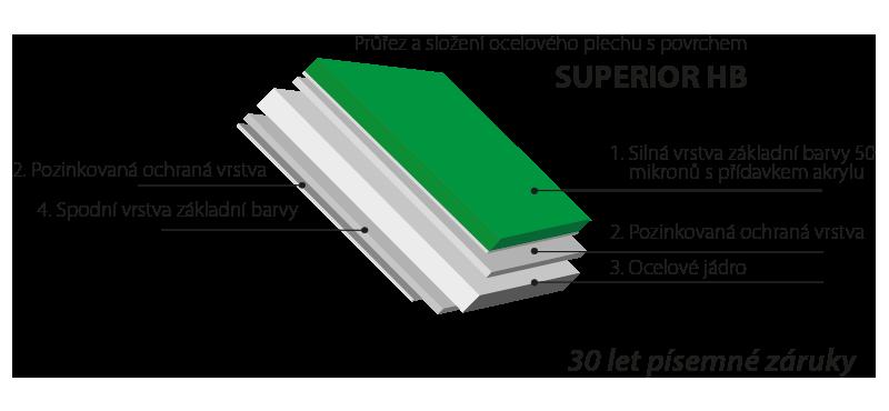 Průřez ocelového plechu